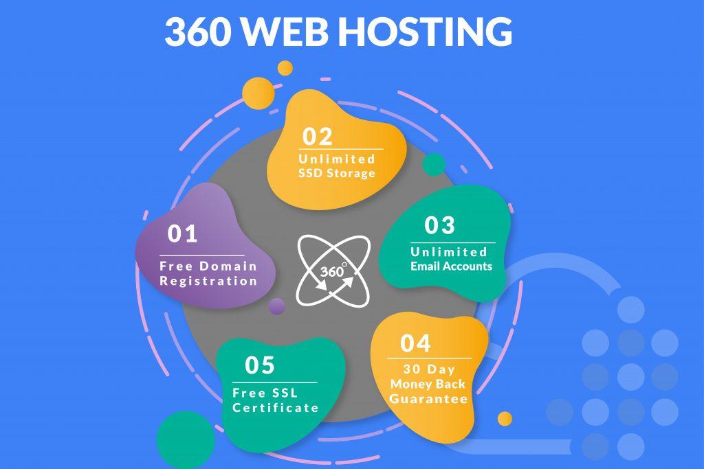 360 Website Hosting, Dubai, Abu Dhabi, UAE
