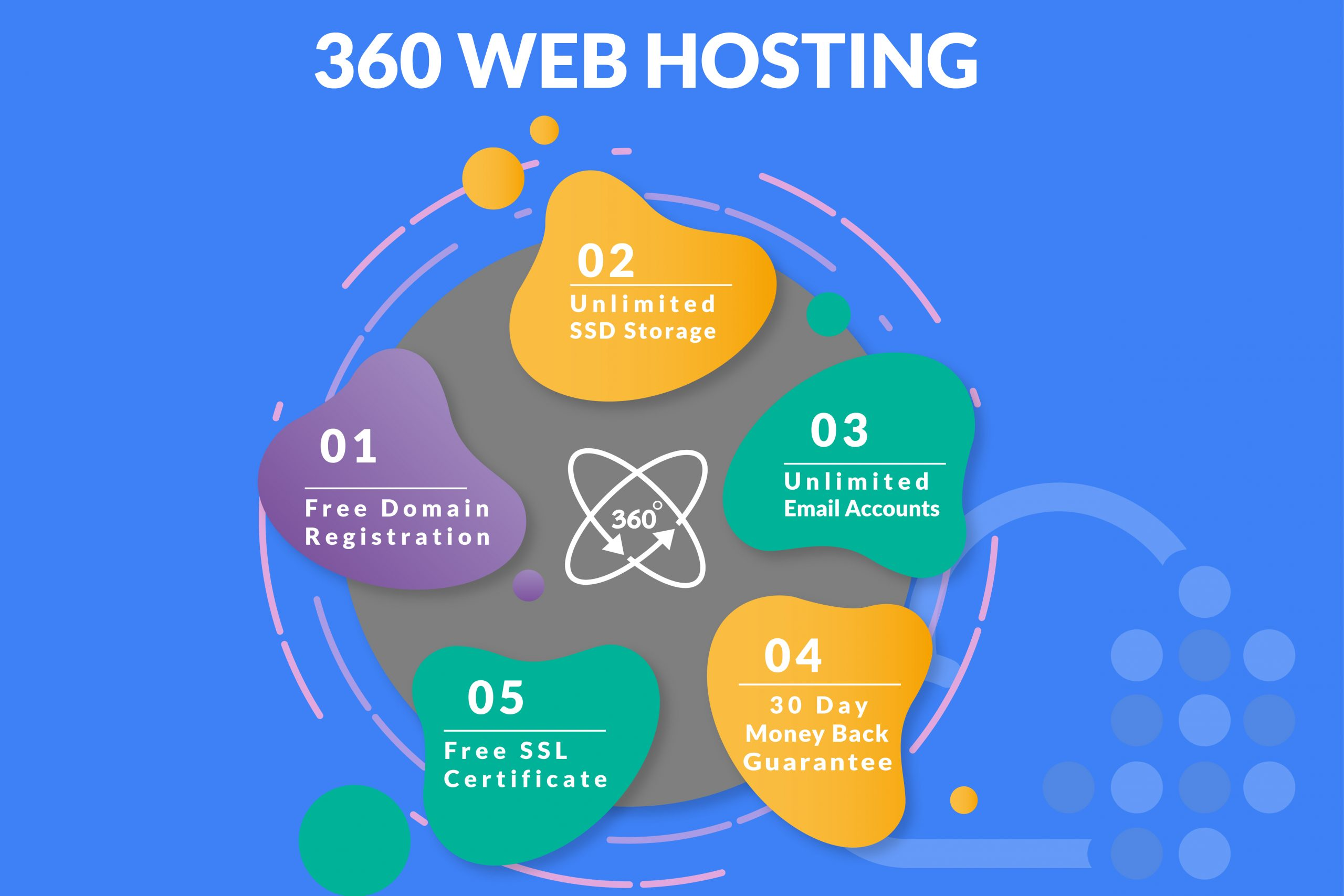 360 Website Hosting, Dubai, Abu Dhabi, UAE