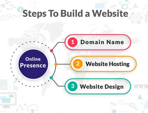 Build a website in three easy steps!